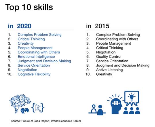 tableau les 10 meilleures compétences entre 2020 et 2015
