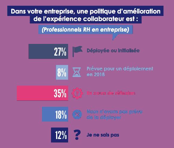 pourcentage d'une politique d'amélioration de l'experience collaborateur